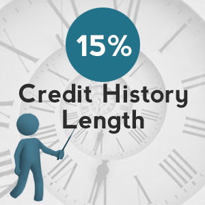 Length of your credit history - 2 Tips to satisfy 15% of your credit score calculation