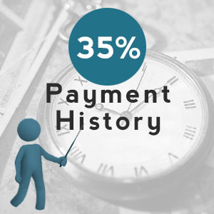 Payment history - 6 Tips to satisfy 35% of your credit score calculation