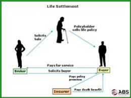 What Are Life Insurance Settlements