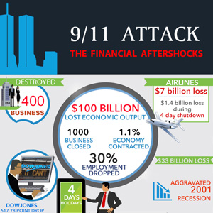 9/11 Attack - The financial aftershocks